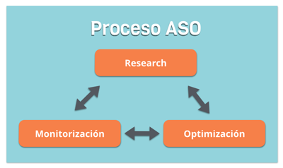 Proceso App Store Optimization1