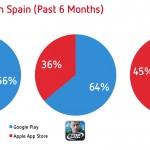 El Revenue Share (Ingresos) en Google Play se Disparan en España