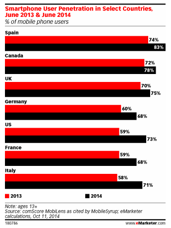 user-mobile-penetration-eMarketer