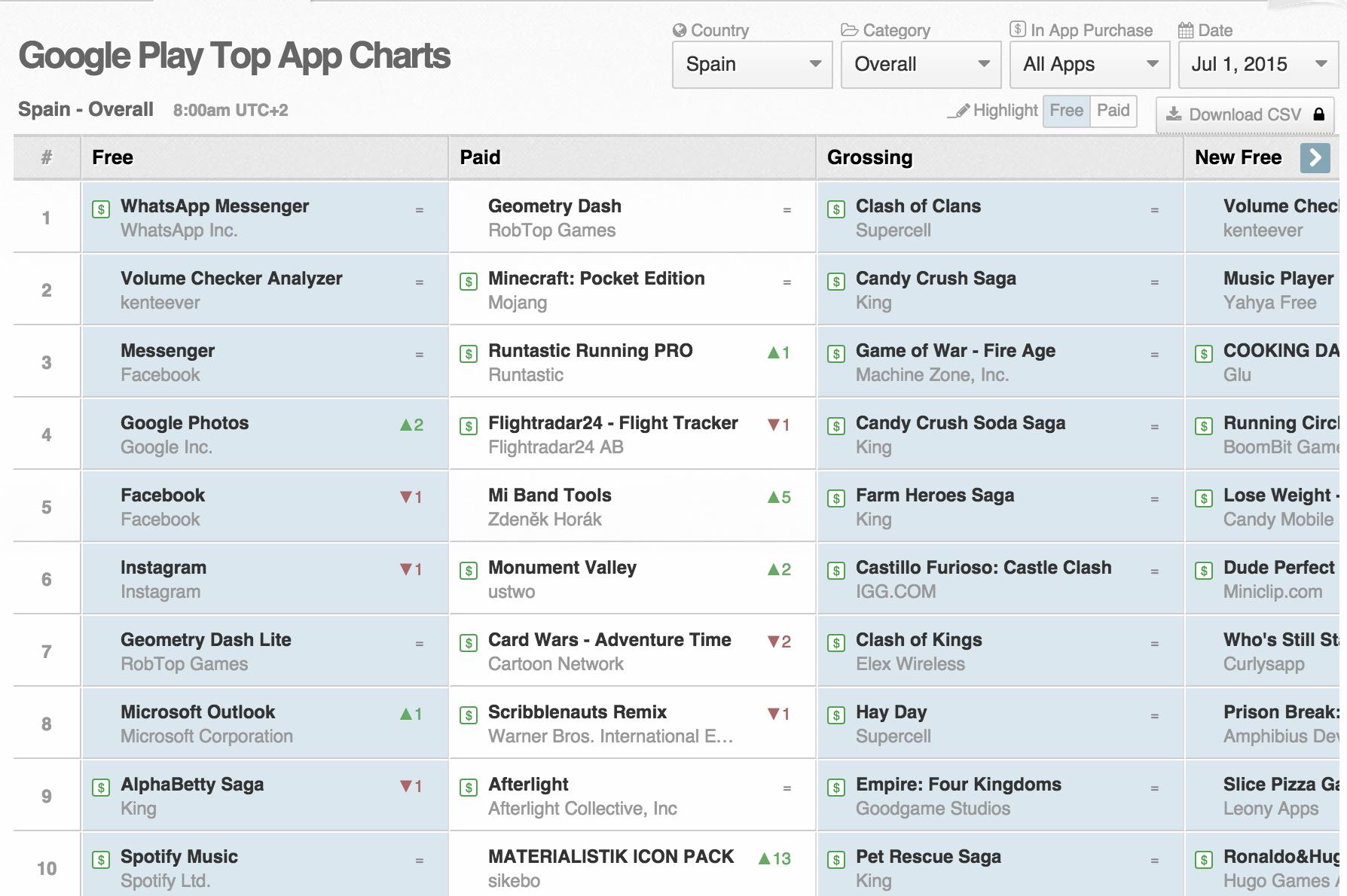 Top-Apps-July-2015-App-Annie