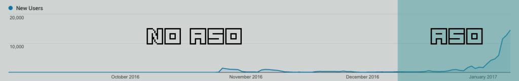 Descargas ASO by Google Analytics