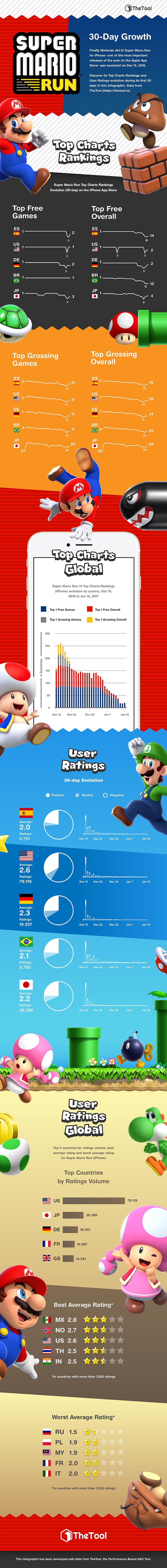 Infografia Super Mario Run