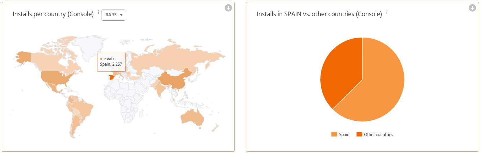 TheTool: Distribución de Instalaciones por paises