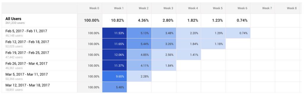 Cohort Analysis Google Analytics