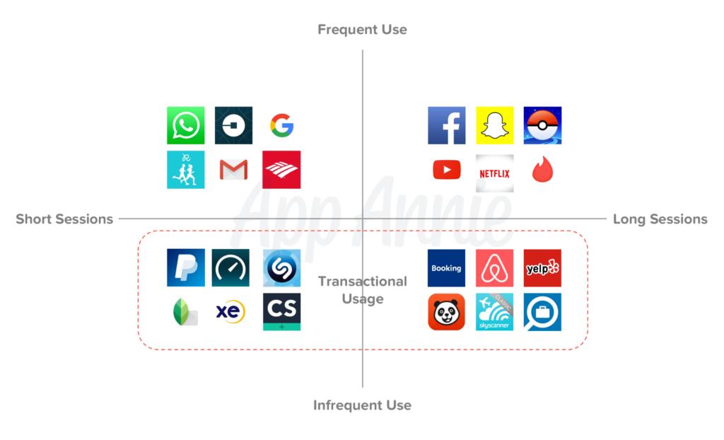 Tipología de apps