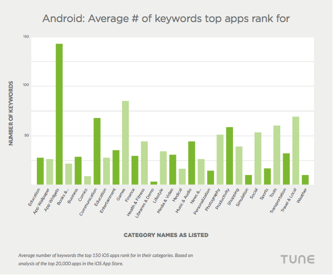 Android Avarage of keywords top apps