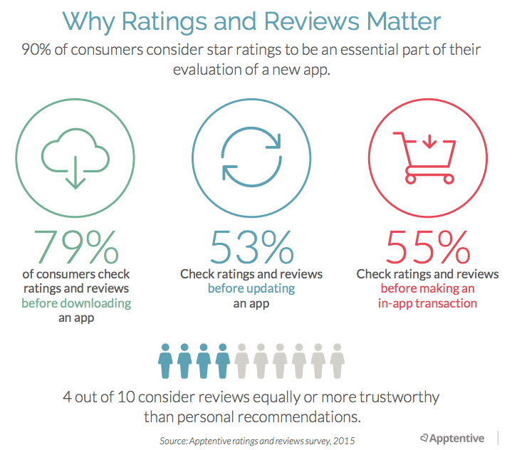 Ratings and Reviews Matter