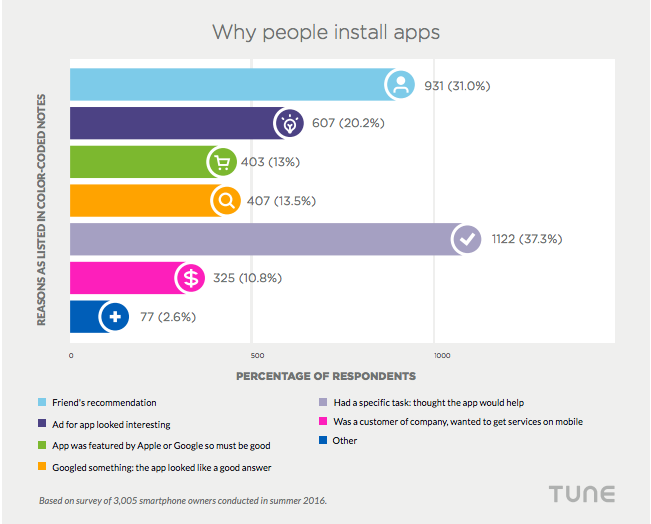 Why people install apps