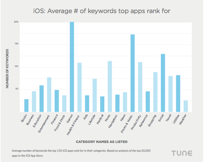 iOS Avarage of keywords top apps