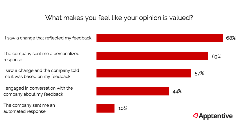 Mobile users opinion valued