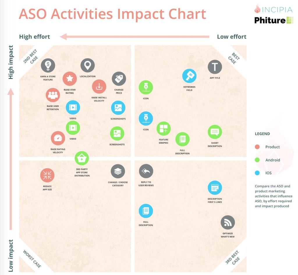 ASO Activities Impact Chart