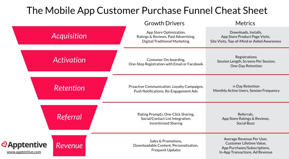 mobile customer purchase funnel