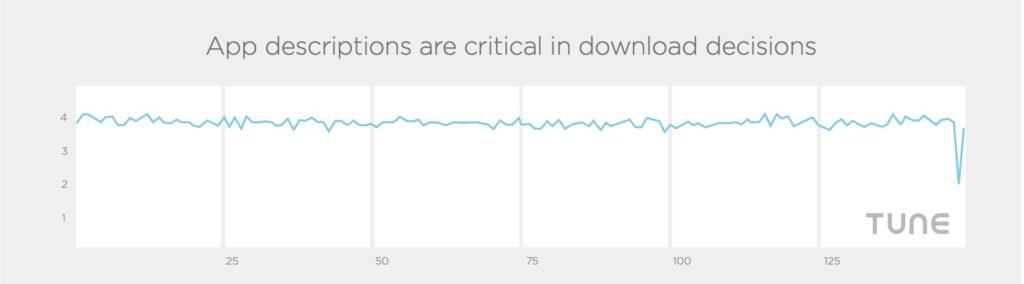 App descriptions critical download decisions