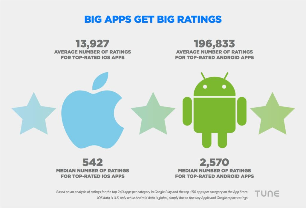 Big Apps Get Big Ratings
