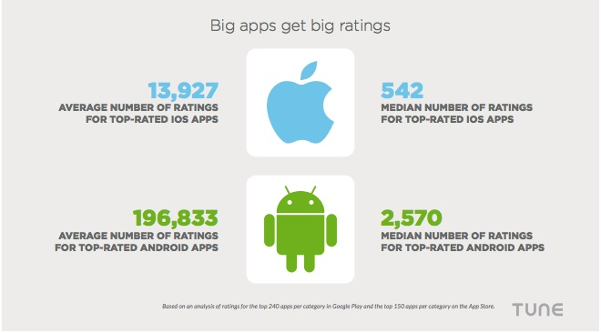 Big Apps Get Big Ratings