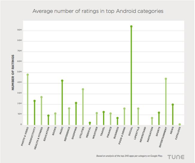 Categorias Android volumen de valoraciones