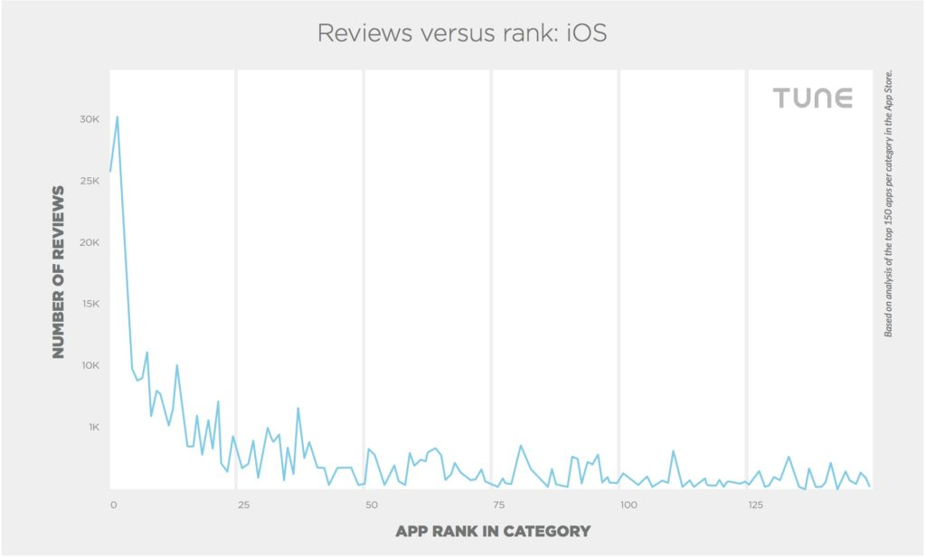 Review Versus Ranks