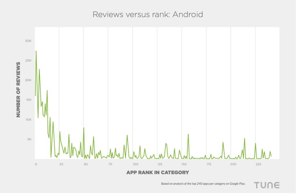 Reviews versus ranks Google Play
