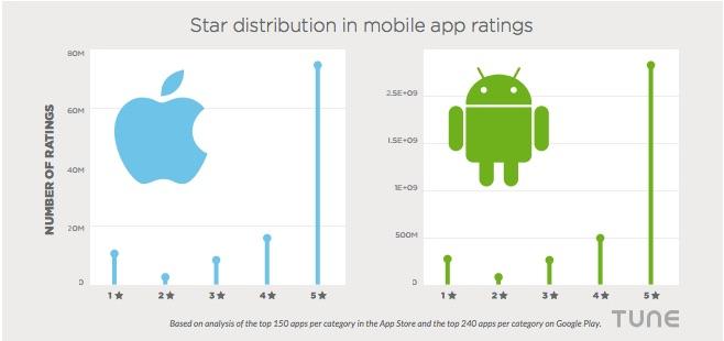 Star distribution in mobile app ratings