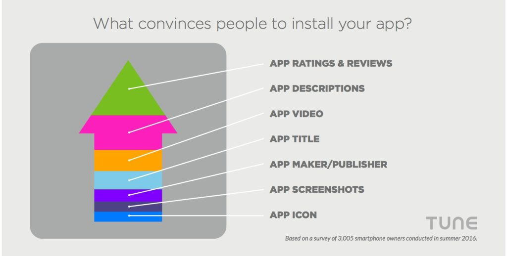 What convince people to install your app