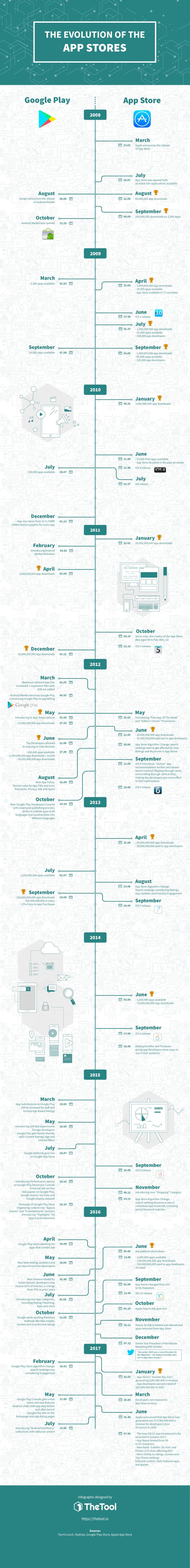 Evolución app stores infografía