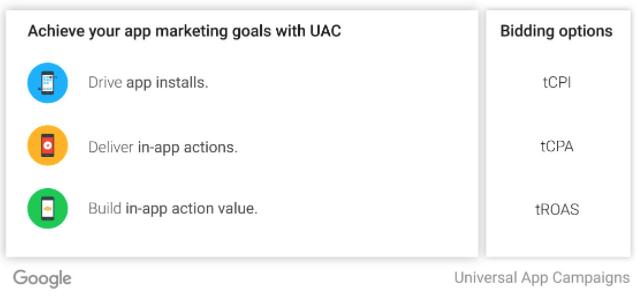 Objetivos campañas UAC