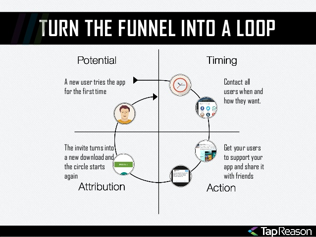 why-your-app-needs-a-viral-loop-8-638