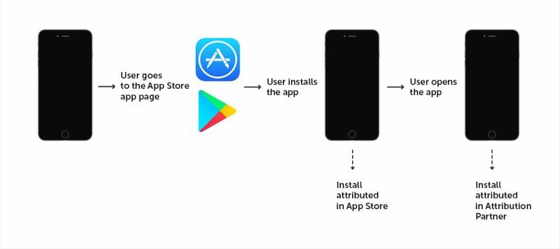 Instalaciones Google Play App Store vs Atribución