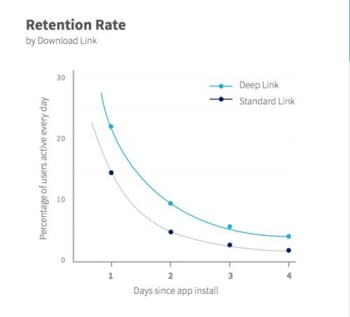 Deep Link vs Standard Link Retention Rate Branch