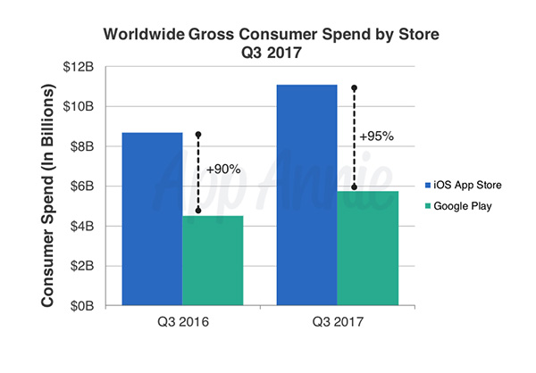 Worldwide Gross Consumer Spend by Store Q3 2017 - App Annie