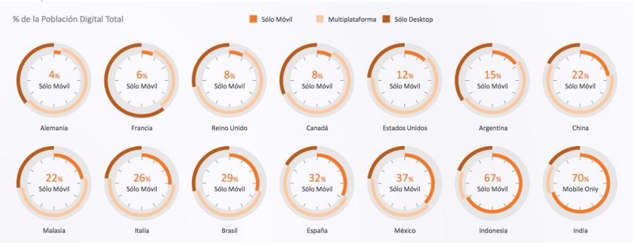 Uso del móvil vs otros dispositivos mundo