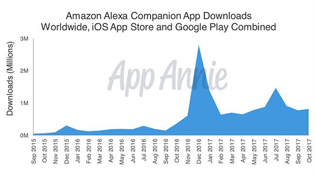 alexa companion apps amazon prime day