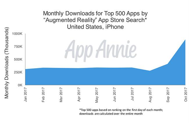 descargas top ar apps 2017