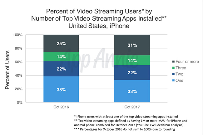 video streaming top apps 2017