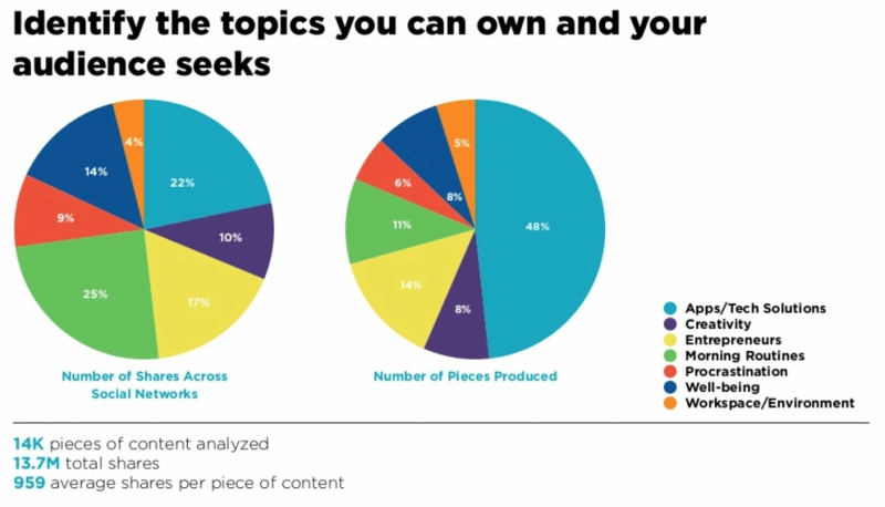 Contently-Identify topics you own and audience seeks