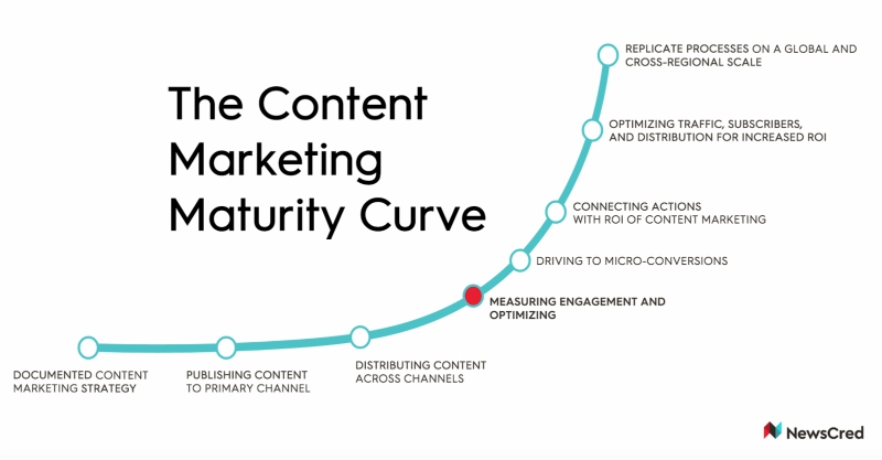 NewsCred-the content marketing maturity curve