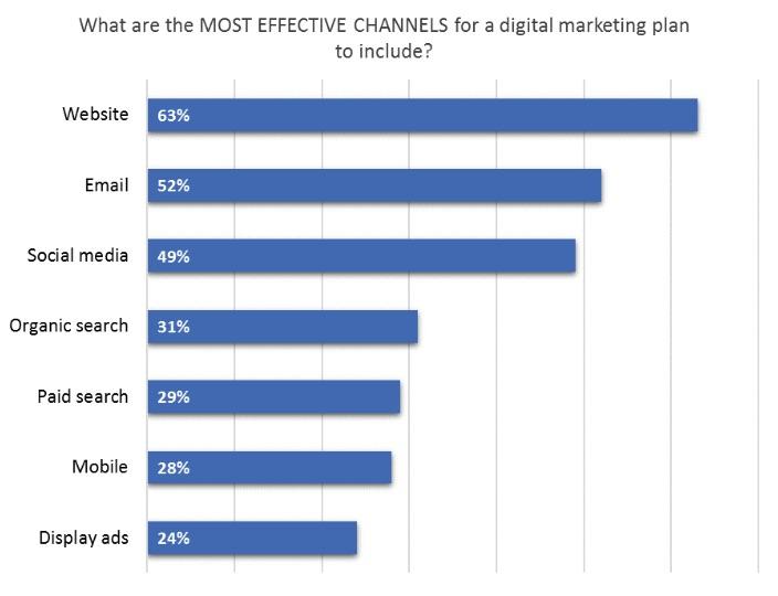 effective channels digital marketing