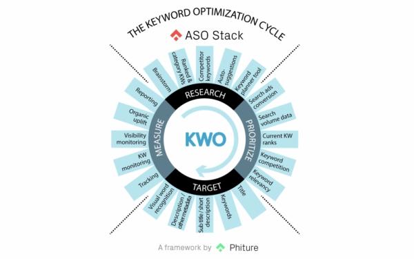 keyword optimization cycle aso stack
