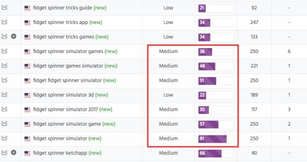 thetool keywords traffic difficulty