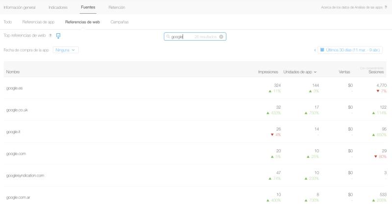 Web Referrers App Analytics Results