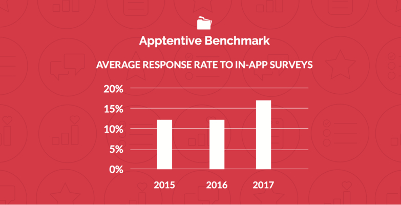 Average Response Rate to In-App Surveys - Apptentive