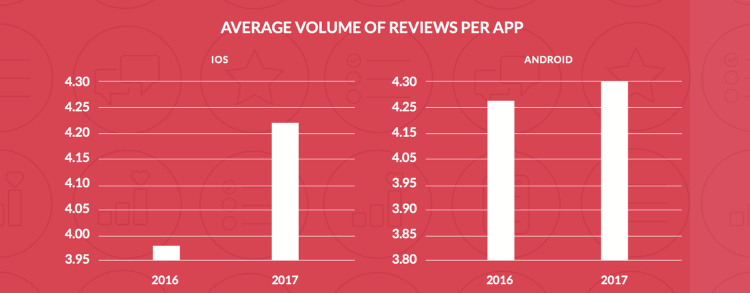 Average Volume of Reviews per App - Apptentive