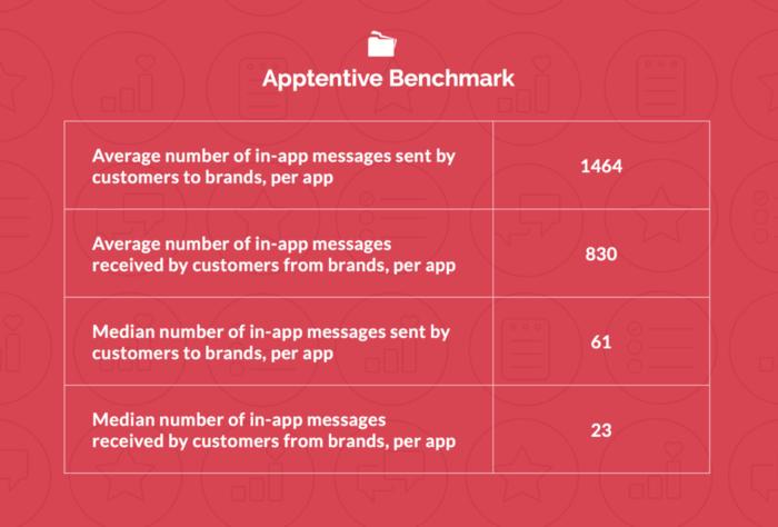 promedio de mensajes in-app enviados Apptentive