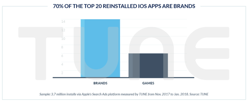 70% Top 20 Reinstalled ios Apps Are Brands