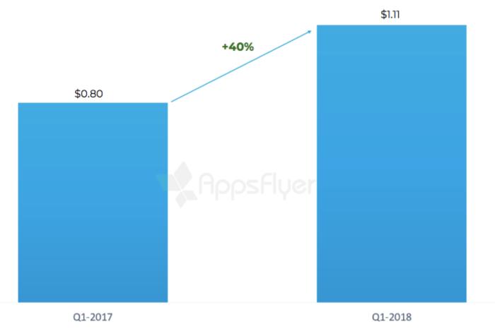 CPI-trend-spain-2018-Appsflyer