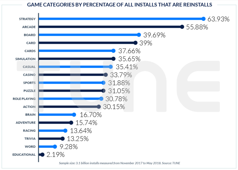 Game Categories by percentatge of reinstalls