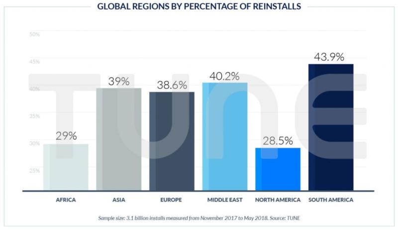 Global Regions by Percentatge of Reinstalls