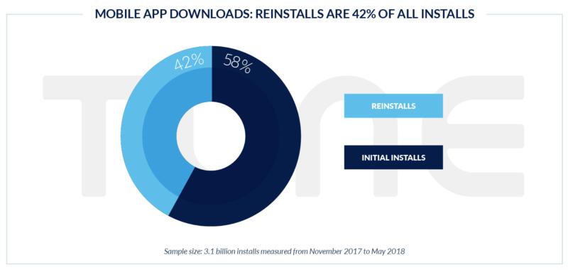 Mobile App Downloads Reinstalls 42% of installs
