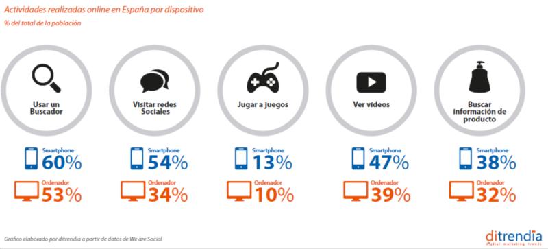 Actividades realizadas online en España por dispositivo