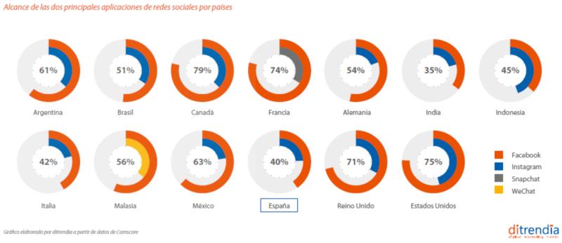 Alcance de las Principales Aplicaciones por países en RRSS
